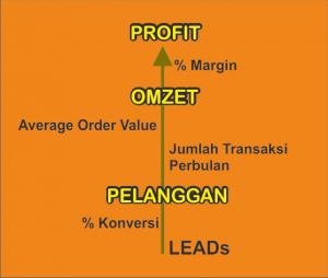 grafik cara menaikkan profit usaha