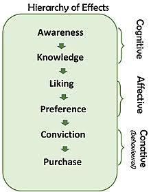 6 langkah penjualan ketika belajar covert selling